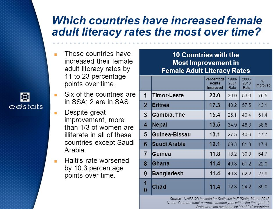 Which countries have increased female adult literacy rates the most over time.