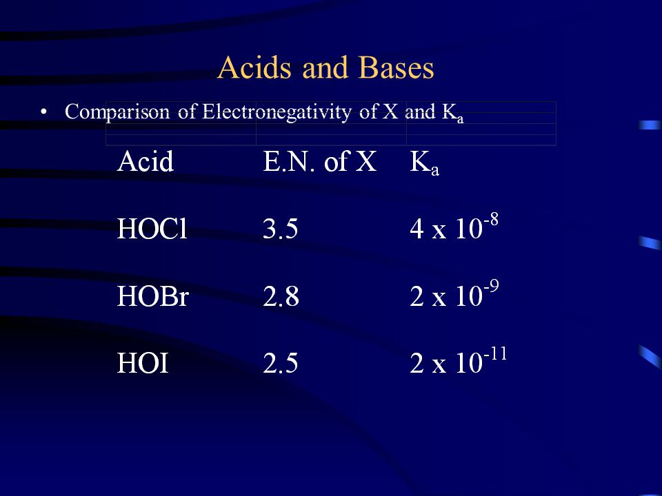 Acids and Bases Comparison of Electronegativity of X and K a