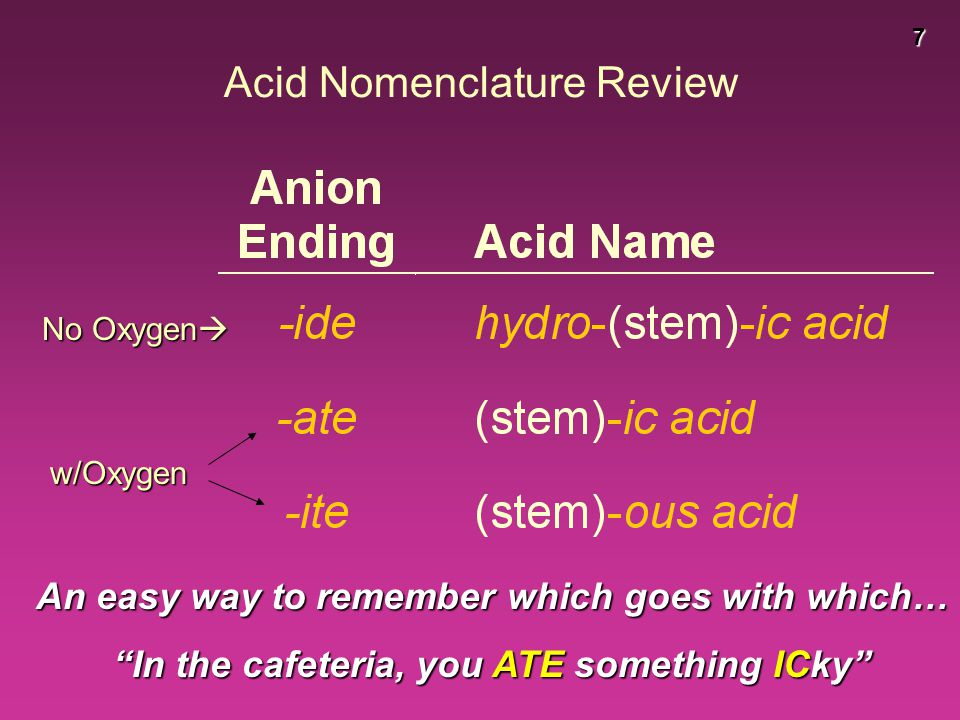 "7 Acid Nomenclature Review No Oxygen  w/Oxygen An easy way to remember which goes with which… ""In the cafeteria, you ATE something ICky"""