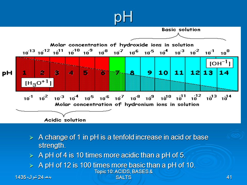 pH  A change of 1 in pH is a tenfold increase in acid or base strength.  A pH of 4 is 10 times more acidic than a pH of 5.  A pH of 12 is 100 times