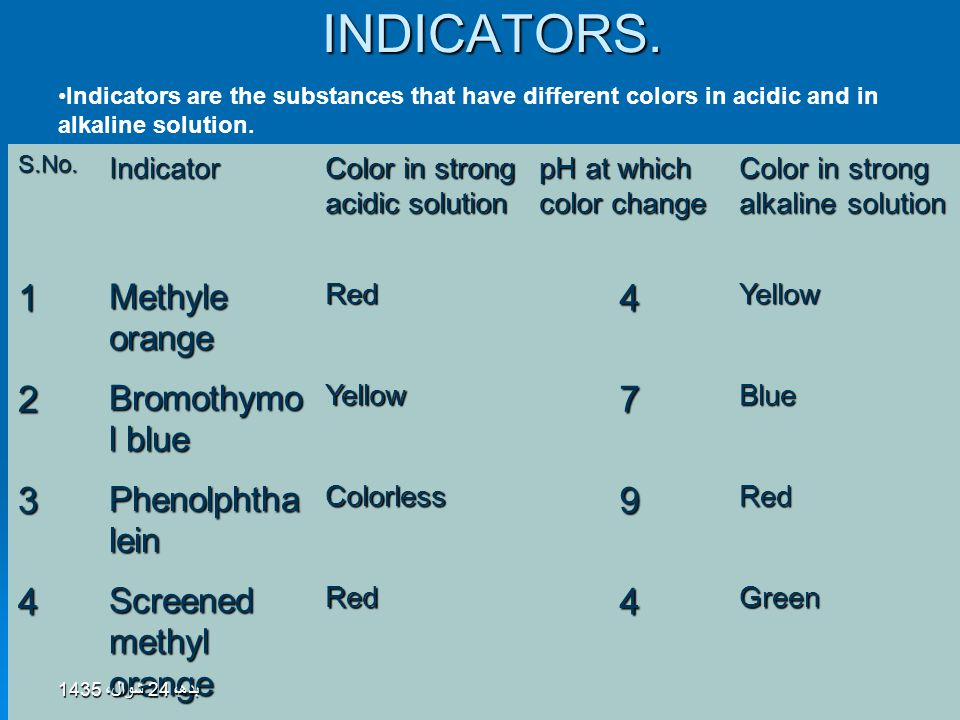 Topic 10: ACIDS, BASES & SALTS43INDICATORS.S.No.Indicator Color in strong acidic solution pH at which color change Color in strong alkaline solution 1