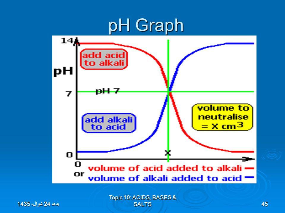 Topic 10: ACIDS, BASES & SALTS45 pH Graph بدھ، 24 شوال، 1435بدھ، 24 شوال، 1435بدھ، 24 شوال، 1435بدھ، 24 شوال، 1435بدھ، 24 شوال، 1435بدھ، 24 شوال، 1435