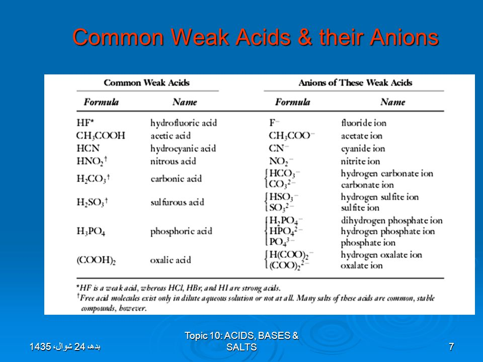 Naming of Acids  Binary Acids (H + and a nonmetal) hydro (nonmetal) -ide + ic acid hydro (nonmetal) -ide + ic acid HCl (aq) = hydrochloric acidHCl (aq) = hydrochloric acid  Ternary Acids (H + and a polyatomic ion) (polyatomic ion) -ate +ic acid (polyatomic ion) -ate +ic acid HNO 3 (aq) = nitric acidHNO 3 (aq) = nitric acid (polyatomic ion) -ide +ic acid (polyatomic ion) -ide +ic acid HCN (aq) = cyanic acidHCN (aq) = cyanic acid (polyatomic ion) -ite +ous acid (polyatomic ion) -ite +ous acid HNO 2 (aq) = nitrous acidHNO 2 (aq) = nitrous acid بدھ، 24 شوال، 1435بدھ، 24 شوال، 1435بدھ، 24 شوال، 1435بدھ، 24 شوال، 1435بدھ، 24 شوال، 1435بدھ، 24 شوال، 1435بدھ، 24 شوال، 1435بدھ، 24 شوال، 1435بدھ، 24 شوال، 1435بدھ، 24 شوال، 1435بدھ، 24 شوال، 1435بدھ، 24 شوال، 1435بدھ، 24 شوال، 1435بدھ، 24 شوال، 1435بدھ، 24 شوال، 1435بدھ، 24 شوال، 1435 Topic 10: ACIDS, BASES & SALTS8
