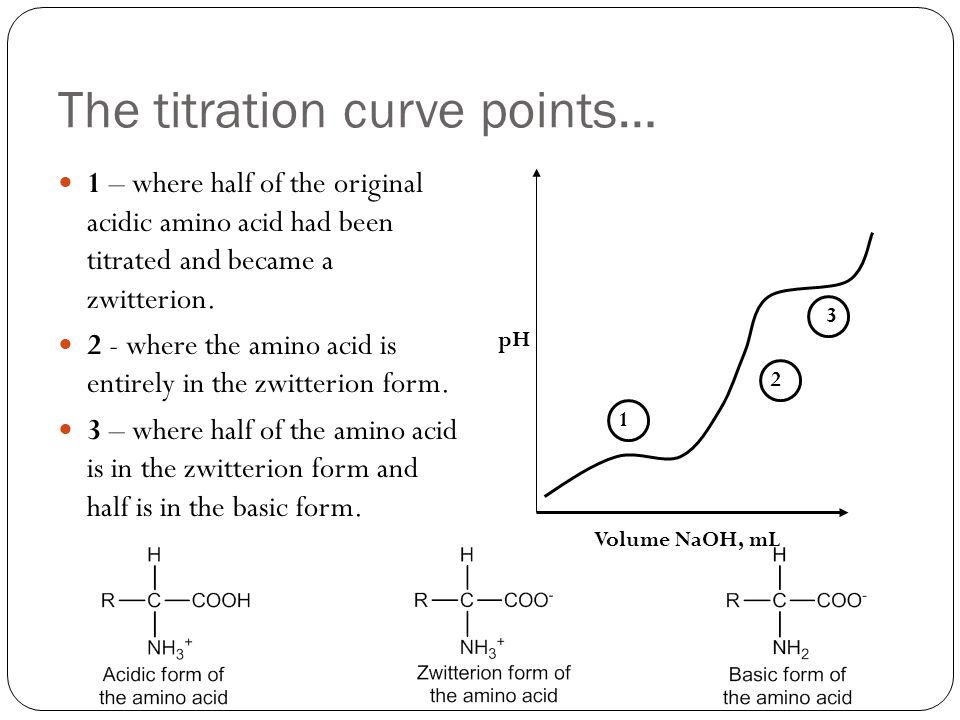 The titration curve points… 1 – where half of the original acidic amino acid had been titrated and became a zwitterion.