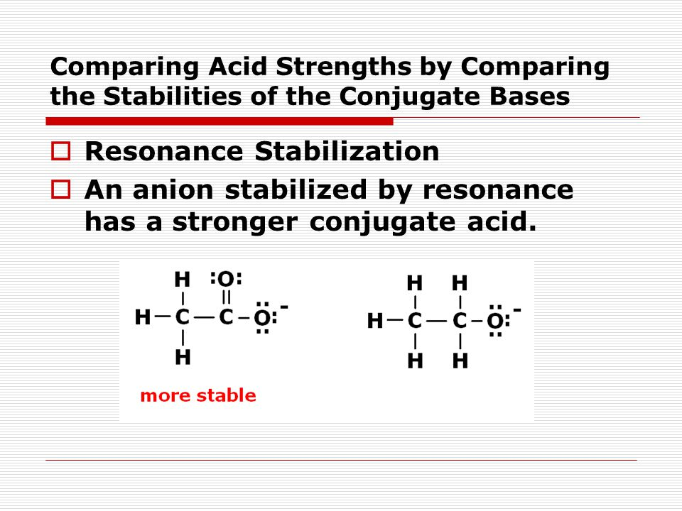 Comparing Acid Strengths by Comparing the Stabilities of the Conjugate Bases  Resonance Stabilization  An anion stabilized by resonance has a stronger conjugate acid.