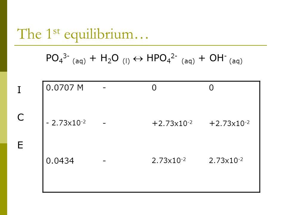 The 1 st equilibrium… PO 4 3- (aq) + H 2 O (l)  HPO 4 2- (aq) + OH - (aq) I C E 0.0707 M-00 - 2.73x10 -2 -+ 2.73x10 -2 0.0434- 2.73x10 -2