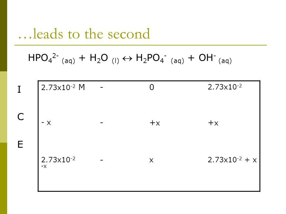 …leads to the second HPO 4 2- (aq) + H 2 O (l)  H 2 PO 4 - (aq) + OH - (aq) I C E 2.73x10 -2 M-0 2.73x10 -2 - x -+x+x +x+x 2.73x10 -2 -x - x2.73x10 -