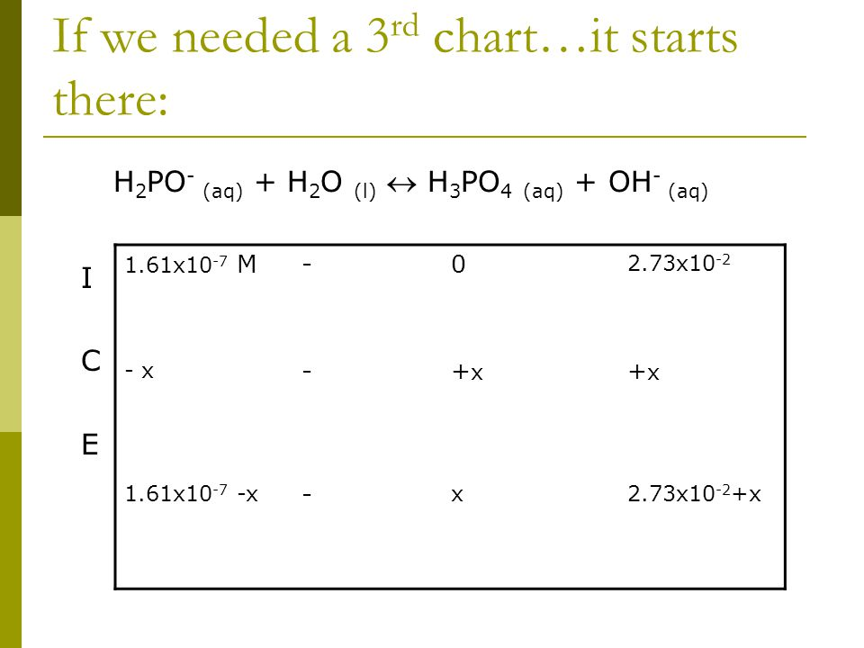 If we needed a 3 rd chart…it starts there: H 2 PO - (aq) + H 2 O (l)  H 3 PO 4 (aq) + OH - (aq) I C E 1.61x10 -7 M-0 2.73x10 -2 - x -+x+x +x+x 1.61x1