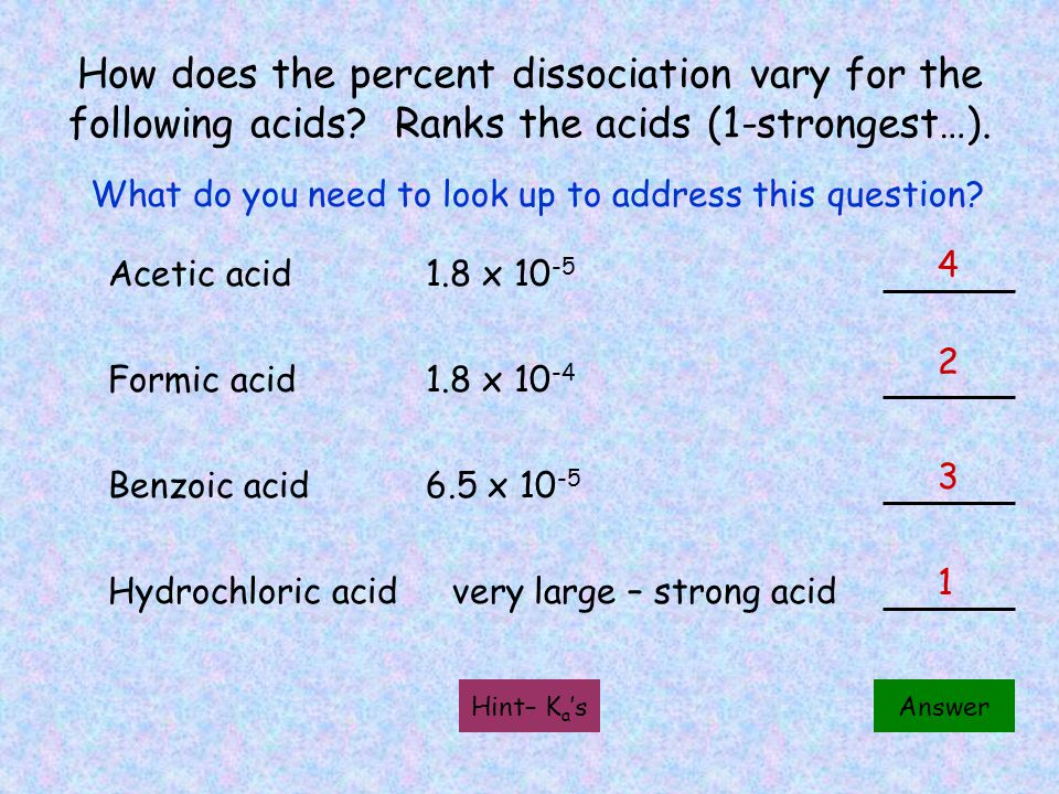 How does the percent dissociation vary for the following acids.