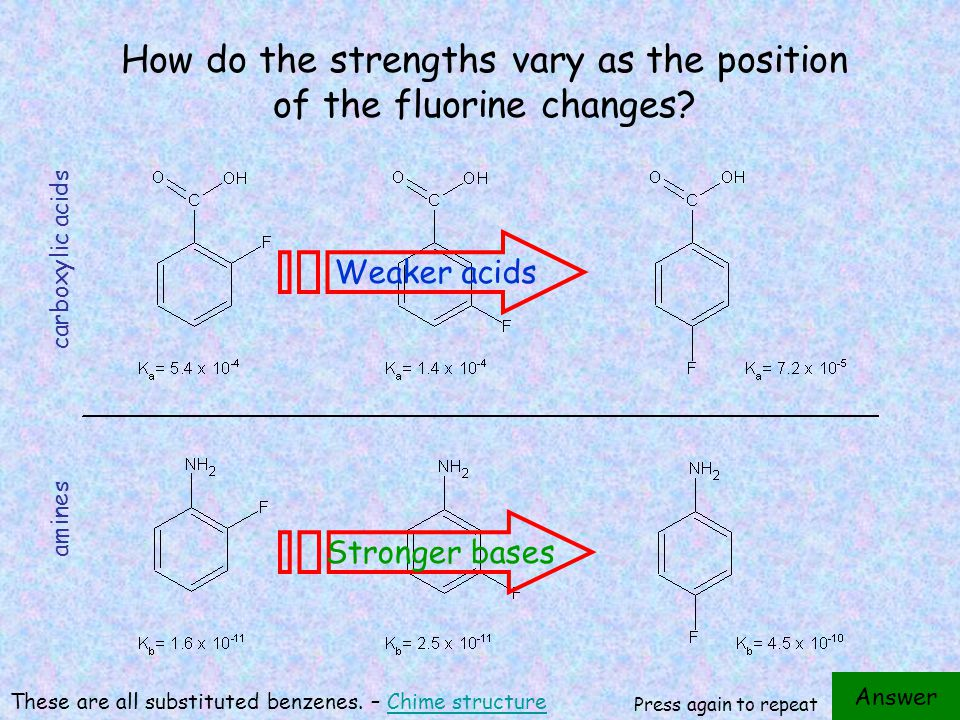 How do the strengths vary as the position of the fluorine changes.