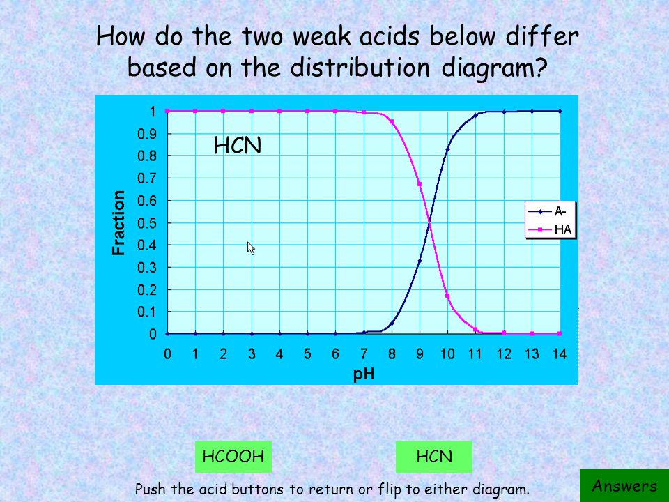 a b c d e For acetic acid being titrated with NaOH, what is the solution composition at each labeled point.