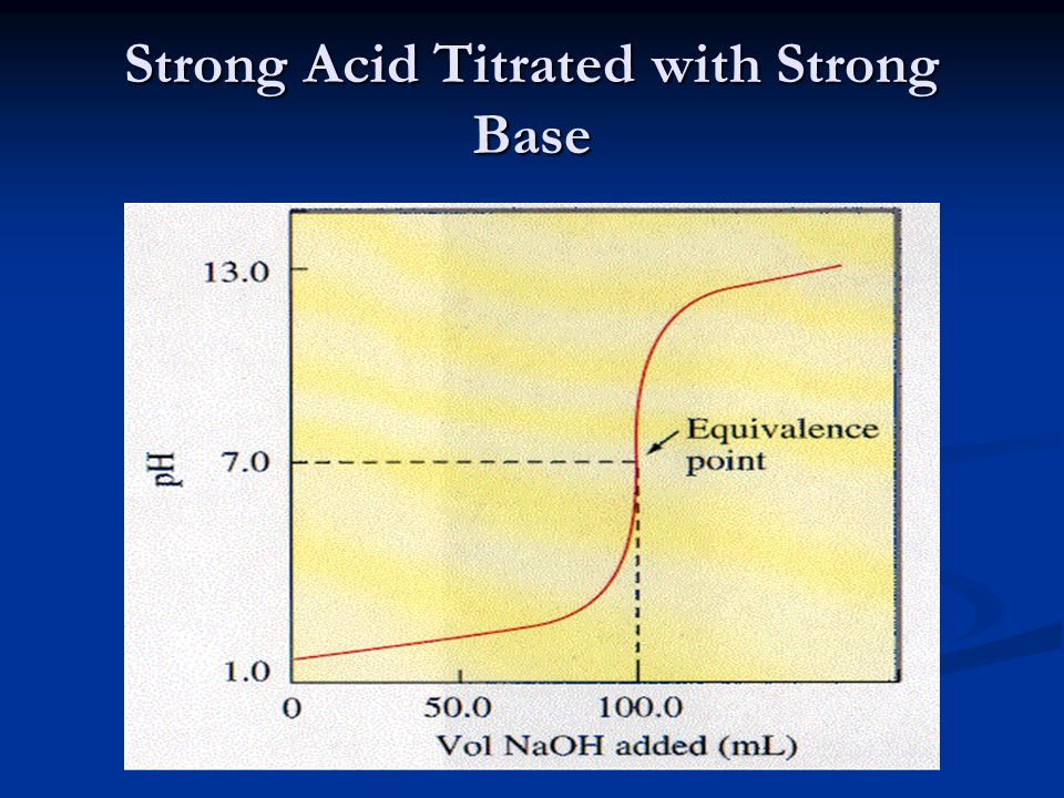 Strong Acid Titrated with Strong Base