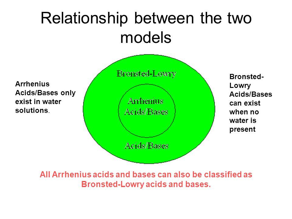 Arrhenius Acids And Bases Examples