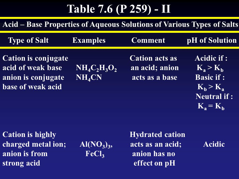 Table 7.6 (P 259) - II Acid – Base Properties of Aqueous Solutions of Various Types of Salts Type of Salt Examples Comment pH of Solution Cation is co