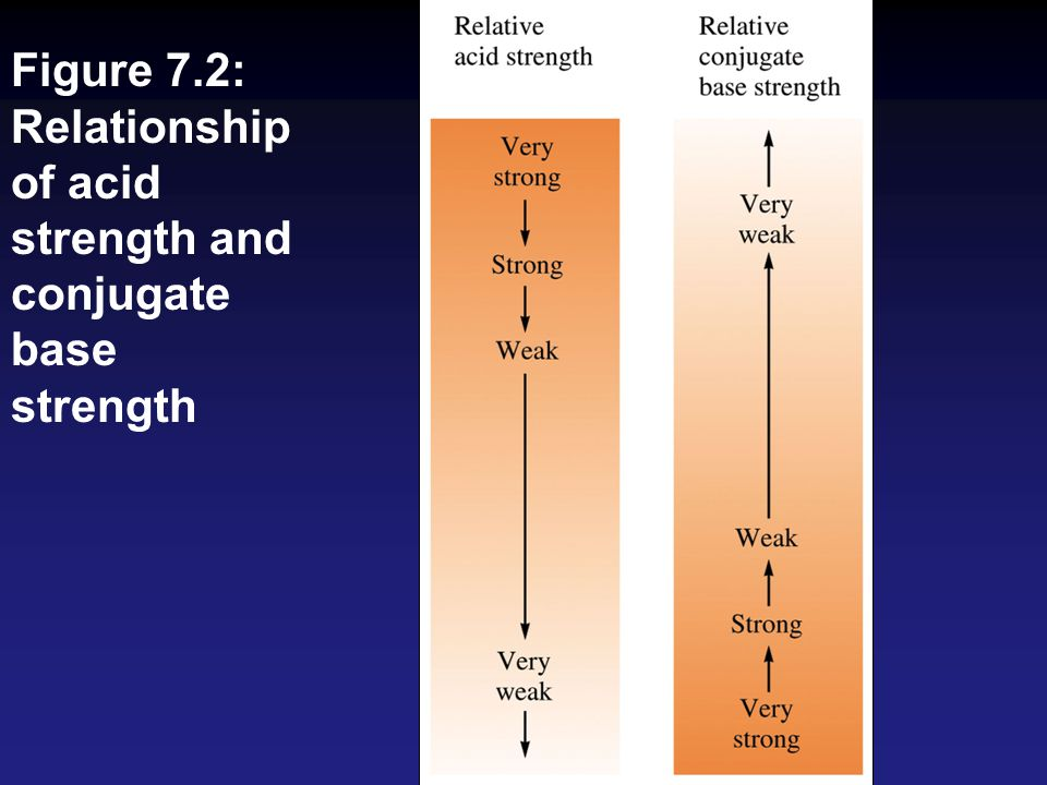 Figure 7.2: Relationship of acid strength and conjugate base strength