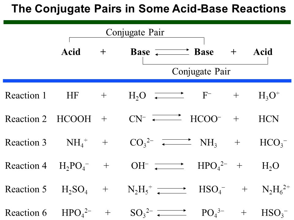 The Conjugate Pairs in Some Acid-Base Reactions Acid + Base Base + Acid Conjugate Pair Reaction 1 HF + H 2 O F – + H 3 O + Reaction 2 HCOOH + CN – HCO