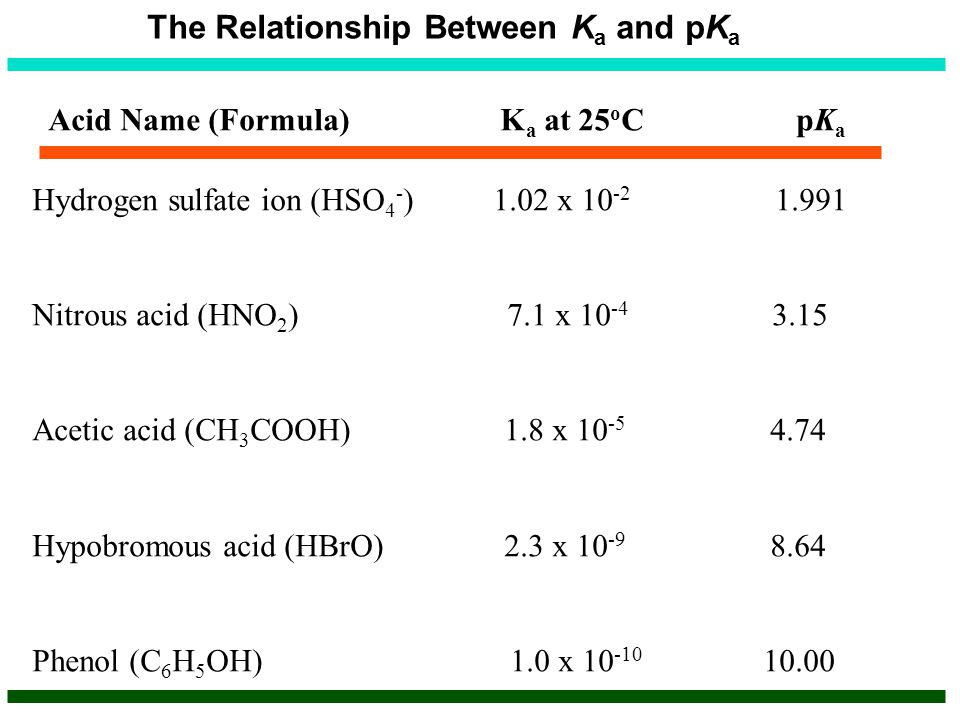 The Relationship Between K a and pK a Acid Name (Formula) K a at 25 o C pK a Hydrogen sulfate ion (HSO 4 - ) 1.02 x 10 -2 1.991 Nitrous acid (HNO 2 )