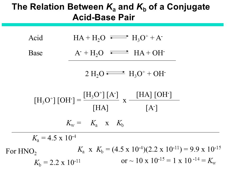 The Relation Between K a and K b of a Conjugate Acid-Base Pair Acid HA + H 2 O H 3 O + + A - Base A - + H 2 O HA + OH - 2 H 2 O H 3 O + + OH - [H 3 O