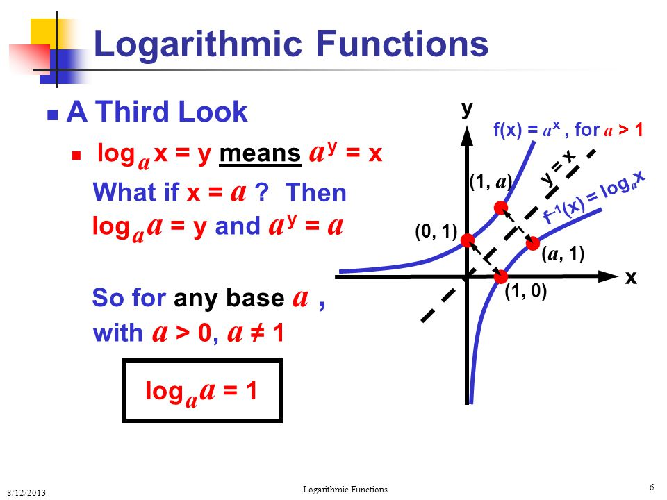 8/12/2013 Logarithmic Functions 7 A Third Look log a x = y means a y = x What if x = 1 .