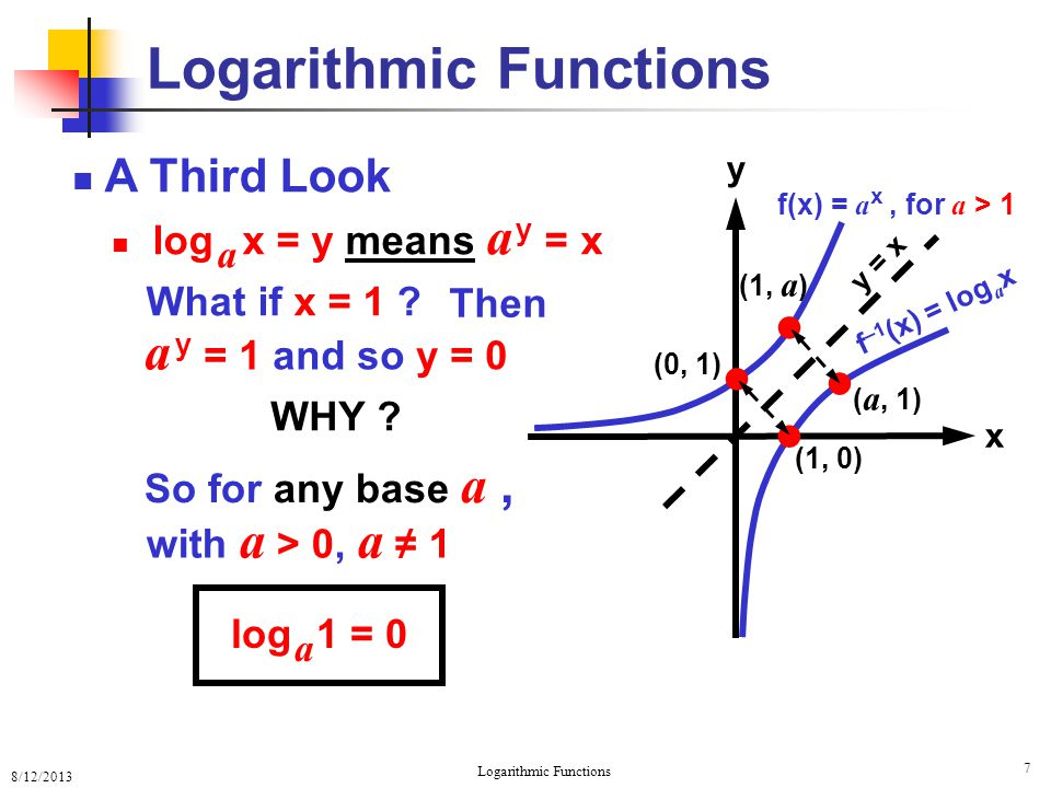 8/12/2013 Logarithmic Functions 8 A Fourth Look What if 0 < a < 1 .