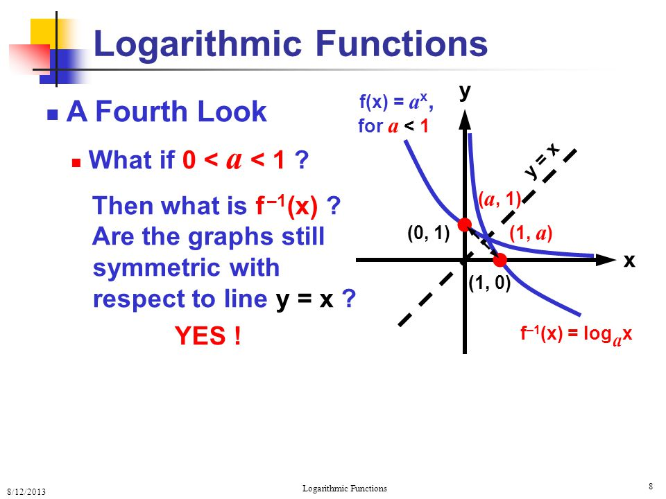 8/12/2013 Logarithmic Functions 9 A Fourth Look Is it still true that f(1) = a and f –1 (x) = 1 .