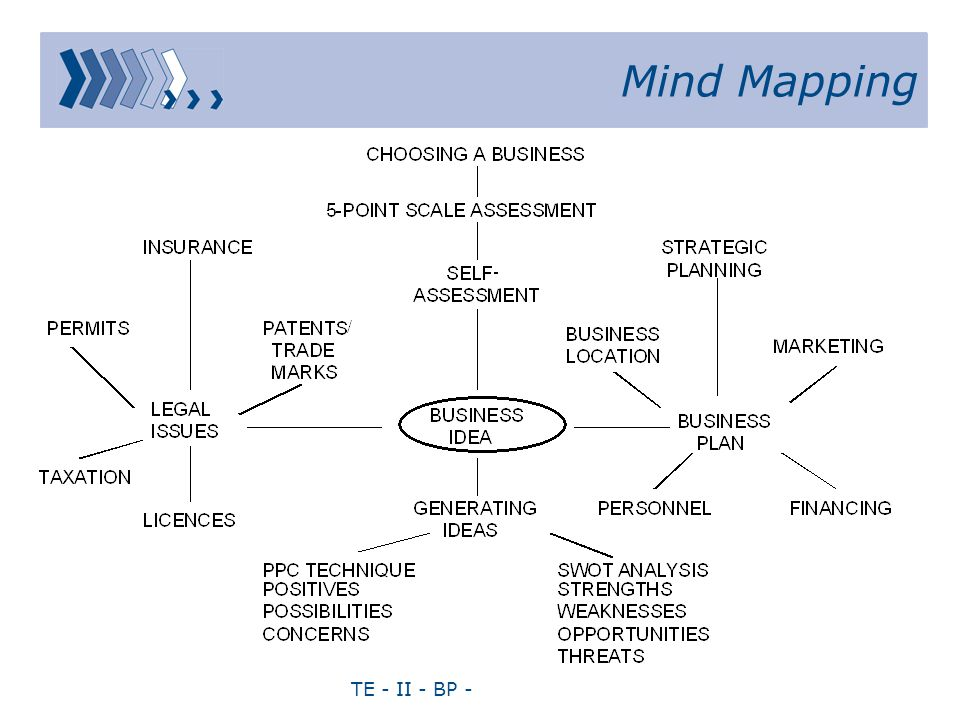 TE - II - BP - Mind Mapping