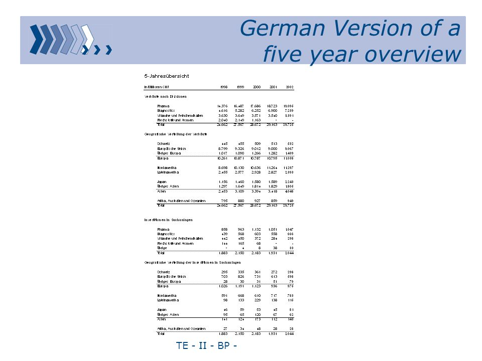 TE - II - BP - German Version of a five year overview