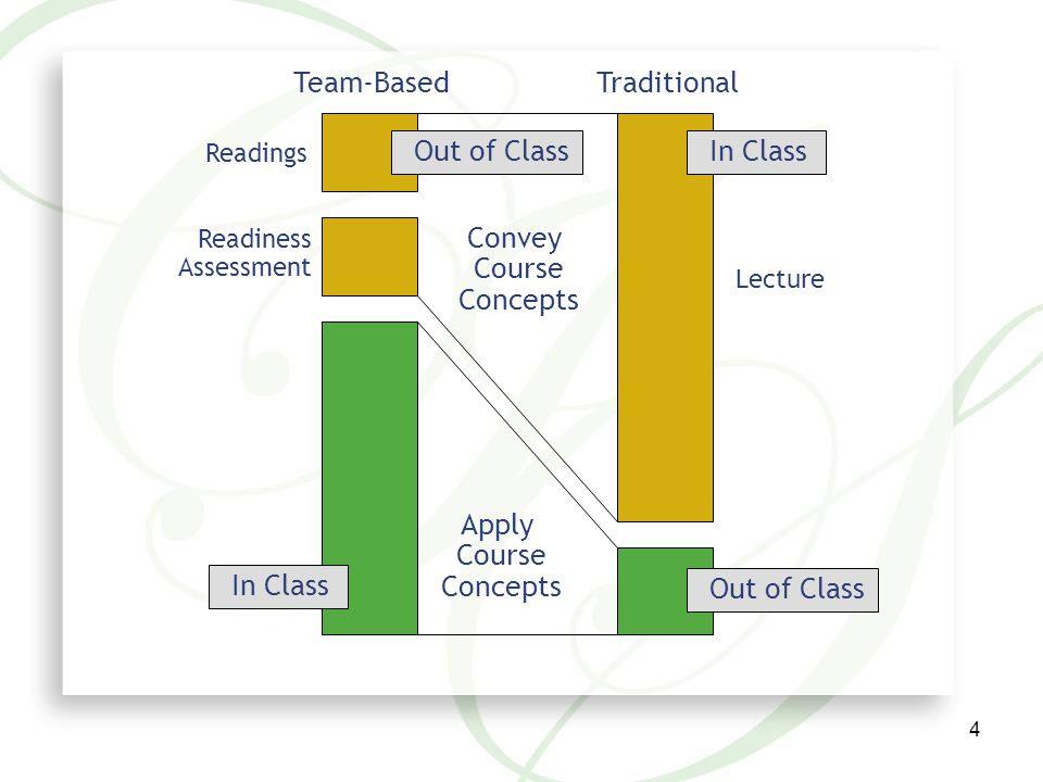 5 Readings –Selected readings assigned in advance –Students really are responsible for these readings Readiness Assurance Process –Individual test >Team test > Appeals > Instructor feedback In-Class Application Exercises –Simple to Complex > In-class practice then assignments for grading TBL Activity Sequence