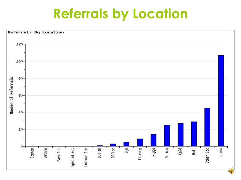 Average Referrals per Day per Month