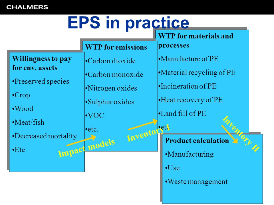 Product calculation Manufacturing Use Waste management Product calculation Manufacturing Use Waste management WTP for materials and processes Manufact