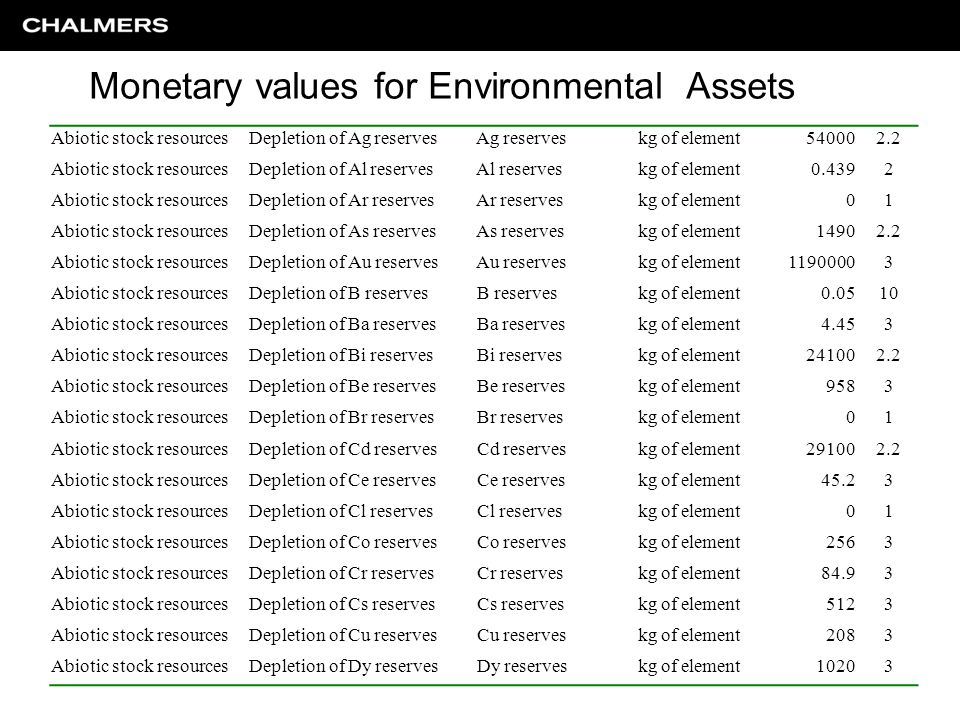 Abiotic stock resourcesDepletion of Ag reserves Ag reserveskg of element540002.2 Abiotic stock resourcesDepletion of Al reserves Al reserveskg of elem