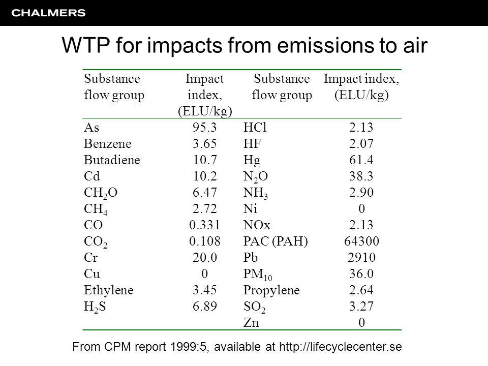 Substance flow group Impact index, (ELU/kg) Substance flow group Impact index, (ELU/kg) As95.3HCl2.13 Benzene3.65HF2.07 Butadiene10.7Hg61.4 Cd10.2N2ON