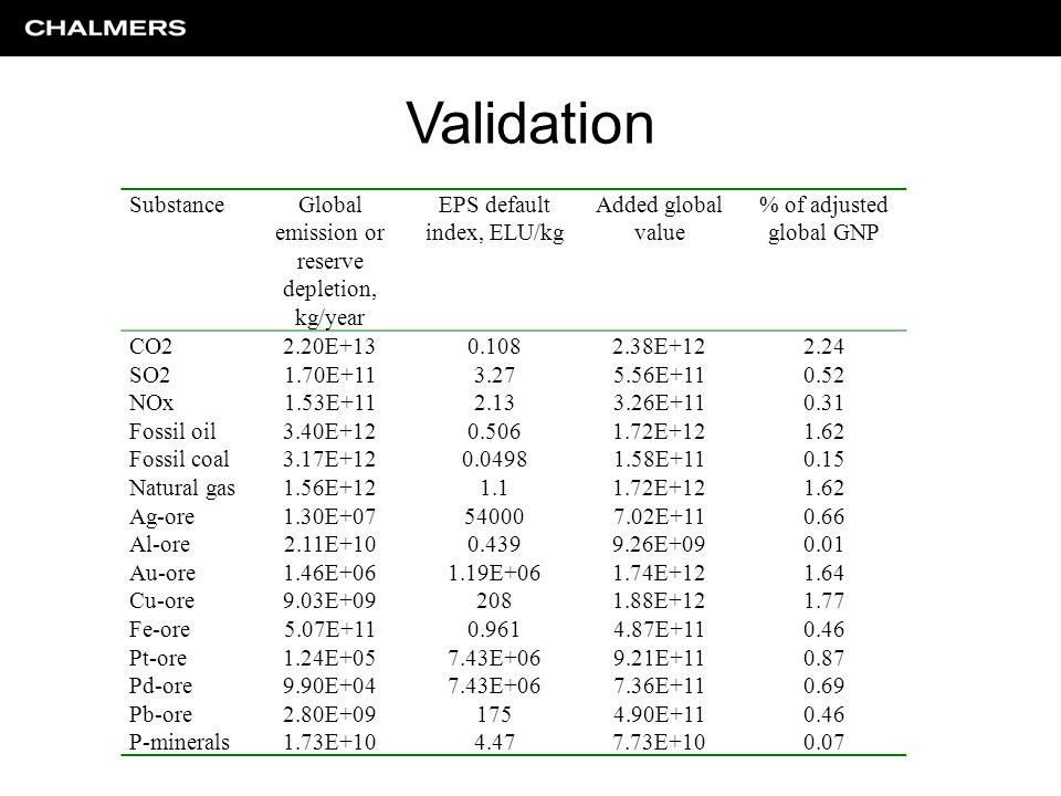 SubstanceGlobal emission or reserve depletion, kg/year EPS default index, ELU/kg Added global value % of adjusted global GNP CO22.20E+130.1082.38E+122.24 SO21.70E+113.275.56E+110.52 NOx1.53E+112.133.26E+110.31 Fossil oil3.40E+120.5061.72E+121.62 Fossil coal3.17E+120.04981.58E+110.15 Natural gas1.56E+121.11.72E+121.62 Ag-ore1.30E+07540007.02E+110.66 Al-ore2.11E+100.4399.26E+090.01 Au-ore1.46E+061.19E+061.74E+121.64 Cu-ore9.03E+092081.88E+121.77 Fe-ore5.07E+110.9614.87E+110.46 Pt-ore1.24E+057.43E+069.21E+110.87 Pd-ore9.90E+047.43E+067.36E+110.69 Pb-ore2.80E+091754.90E+110.46 P-minerals1.73E+104.477.73E+100.07 Validation