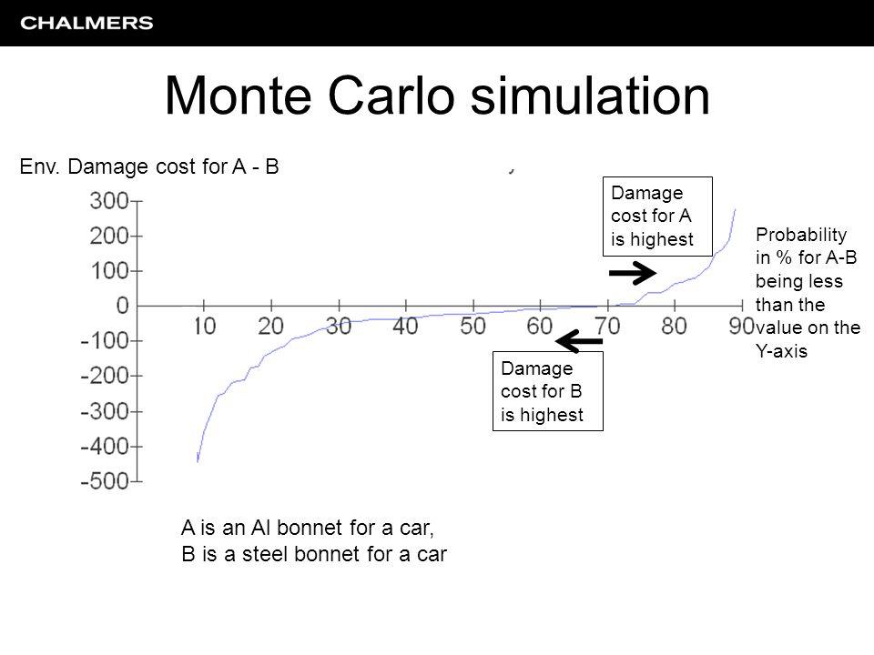 Monte Carlo simulation Env.