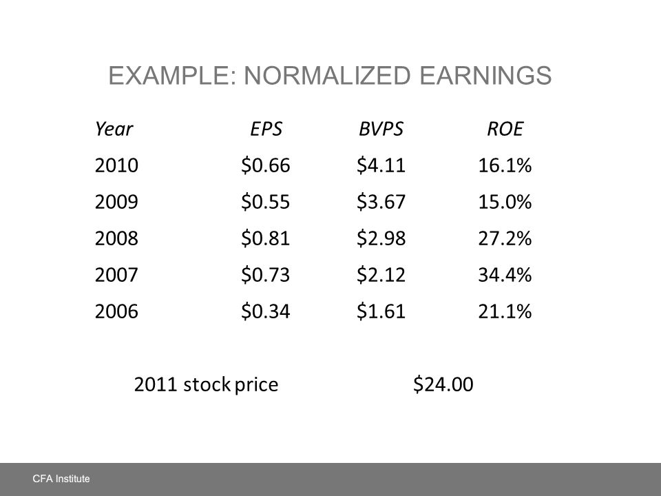 EXAMPLE: NORMALIZED EARNINGS YearEPSBVPSROE 2010$0.66$4.1116.1% 2009$0.55$3.6715.0% 2008$0.81$2.9827.2% 2007$0.73$2.1234.4% 2006$0.34$1.6121.1% 2011 s