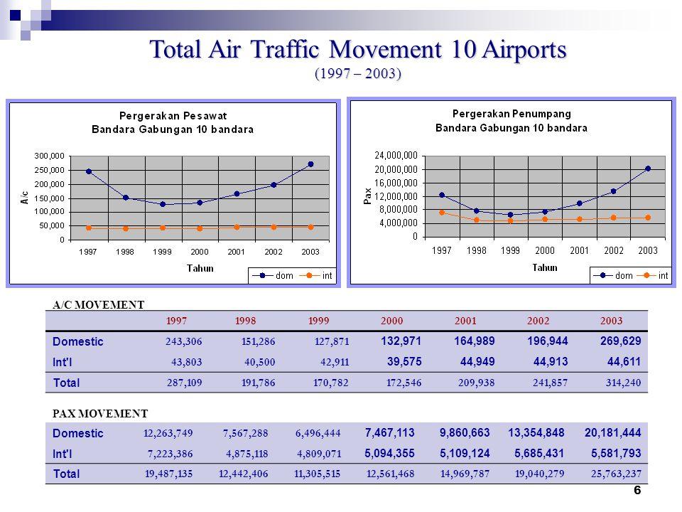 5 Business Activities Aeronautical :  En-route Air Nav Services  Aircraft Landing, Parking and Hangar Services  Passenger Services  Avio-bridge an