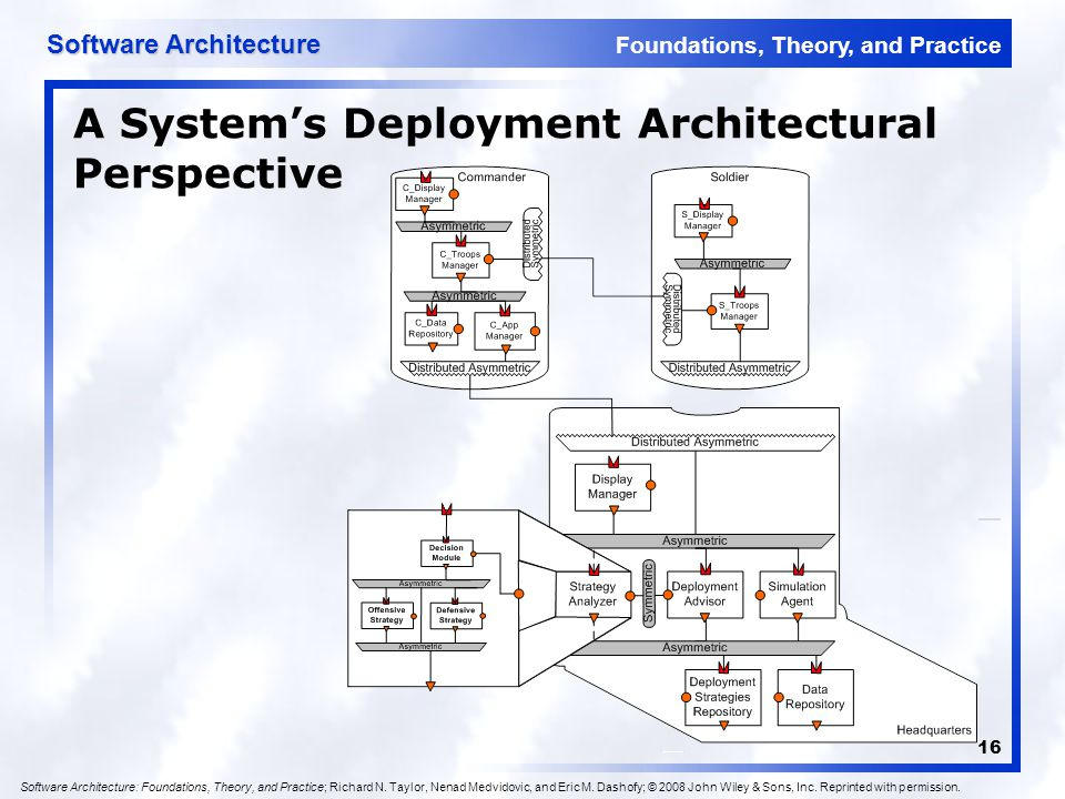 Foundations, Theory, and Practice Software Architecture 16 A System's Deployment Architectural Perspective Software Architecture: Foundations, Theory,