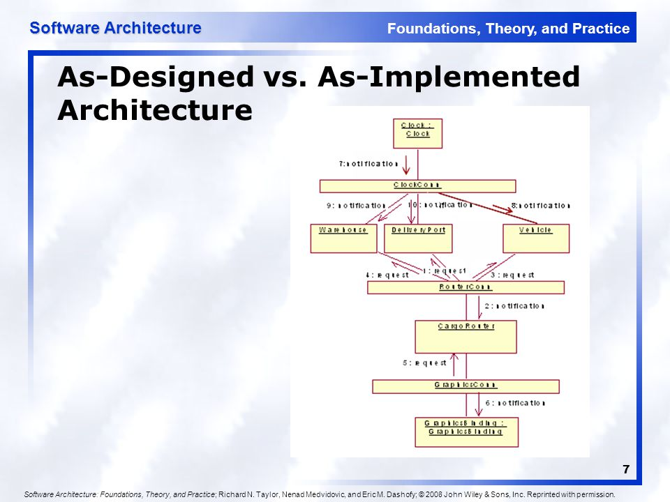 Foundations, Theory, and Practice Software Architecture 7 As-Designed vs. As-Implemented Architecture Software Architecture: Foundations, Theory, and