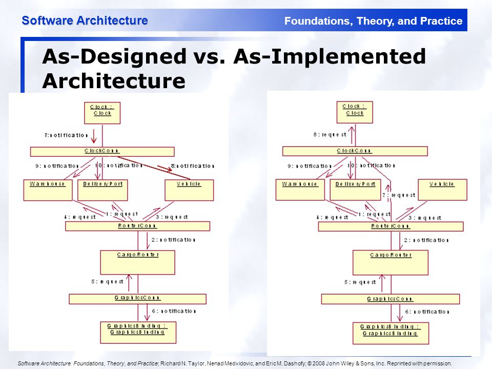 Foundations, Theory, and Practice Software Architecture 8 As-Designed vs. As-Implemented Architecture Software Architecture: Foundations, Theory, and