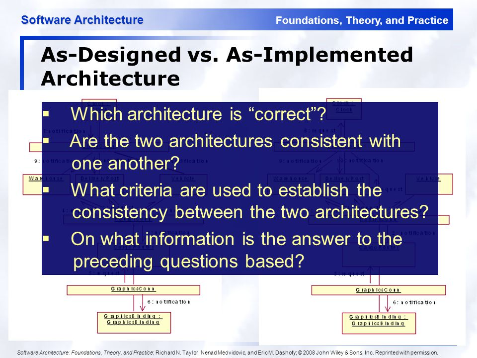 Foundations, Theory, and Practice Software Architecture 20 Examples of Connectors Procedure call connectors Shared memory connectors Message passing connectors Streaming connectors Distribution connectors Wrapper/adaptor connectors