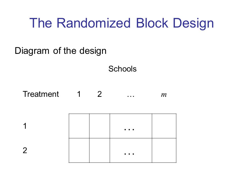 The Randomized Block Design Diagram of the design Schools Treatment12… m 1 … 2 …