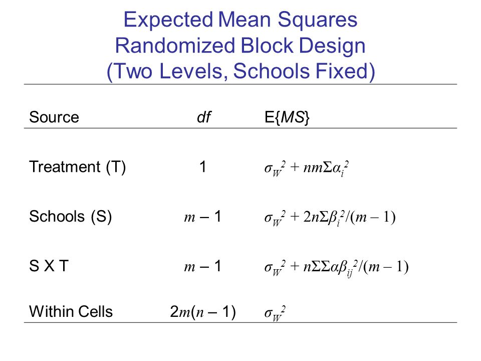 Expected Mean Squares Randomized Block Design (Two Levels, Schools Fixed) Source df E{MS} Treatment (T)1 σ W 2 + nmΣα i 2 Schools (S) m – 1 σ W 2 + 2nΣβ i 2 /(m – 1) S X T m – 1 σ W 2 + nΣΣαβ ij 2 /(m – 1) Within Cells 2 m ( n – 1) σW2σW2