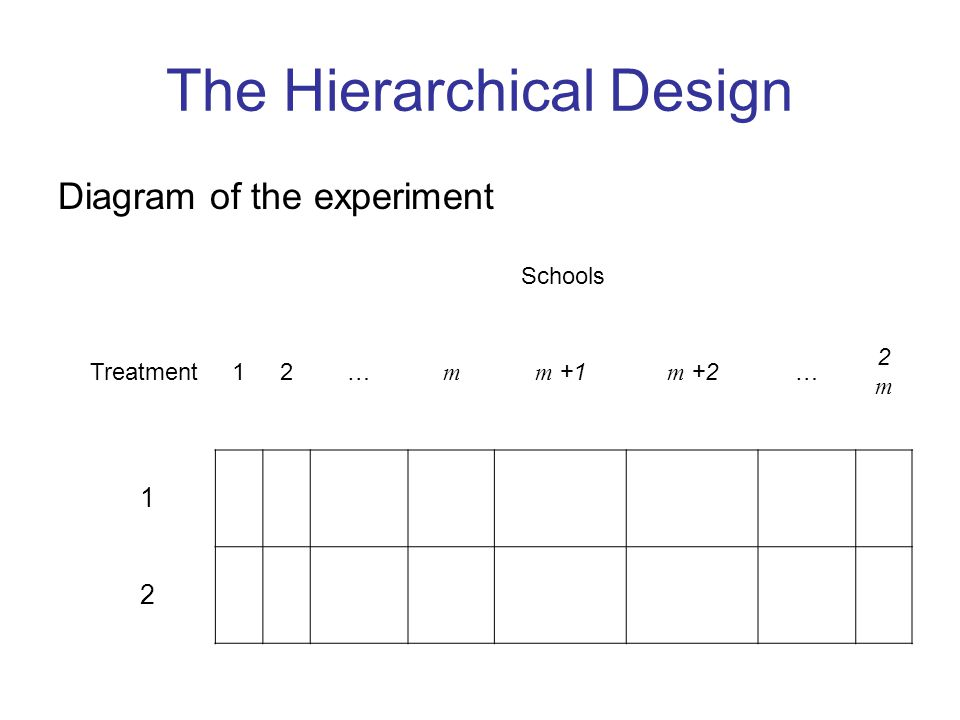 The Hierarchical Design Diagram of the experiment Schools Treatment12… m m +1m +2… 2m2m 1 2