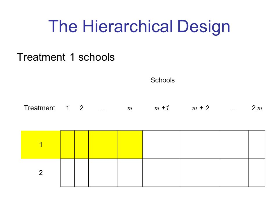 The Hierarchical Design Treatment 1 schools Schools Treatment12… m m +1m + 2…2 m 1 2