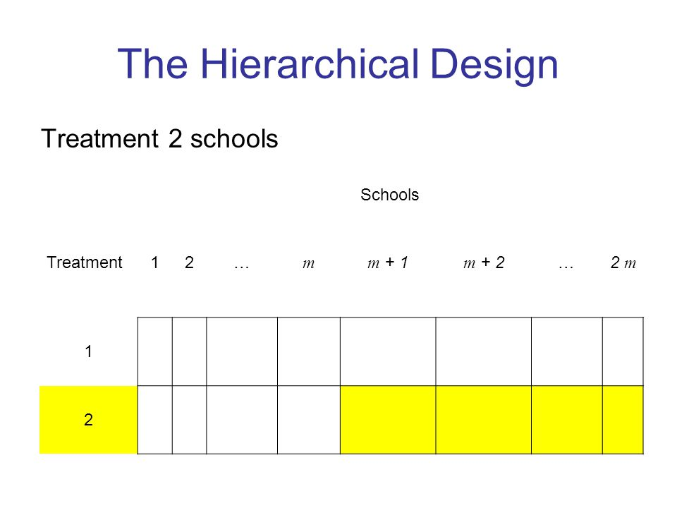 The Hierarchical Design Treatment 2 schools Schools Treatment12… m m + 1m + 2…2 m 1 2
