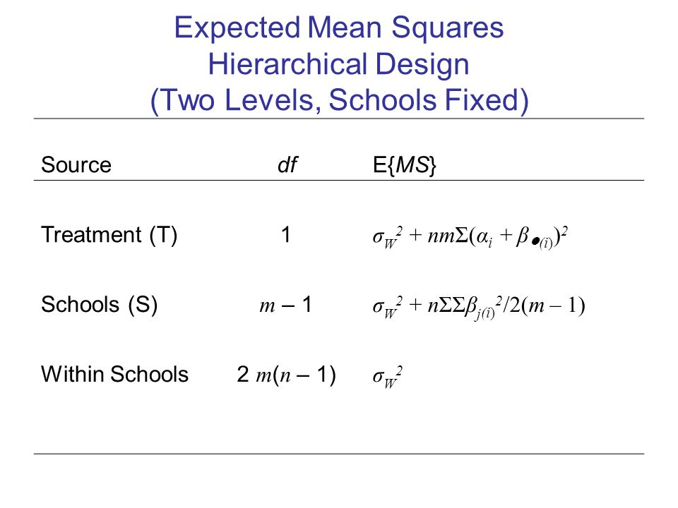 Expected Mean Squares Hierarchical Design (Two Levels, Schools Fixed) Source df E{MS} Treatment (T)1 σ W 2 + nmΣ(α i + β ● (i) ) 2 Schools (S) m – 1 σ W 2 + nΣΣβ j (i) 2 /2(m – 1) Within Schools2 m ( n – 1) σW2σW2