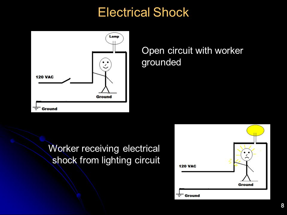8 Electrical Shock Open circuit with worker grounded Worker receiving electrical shock from lighting circuit
