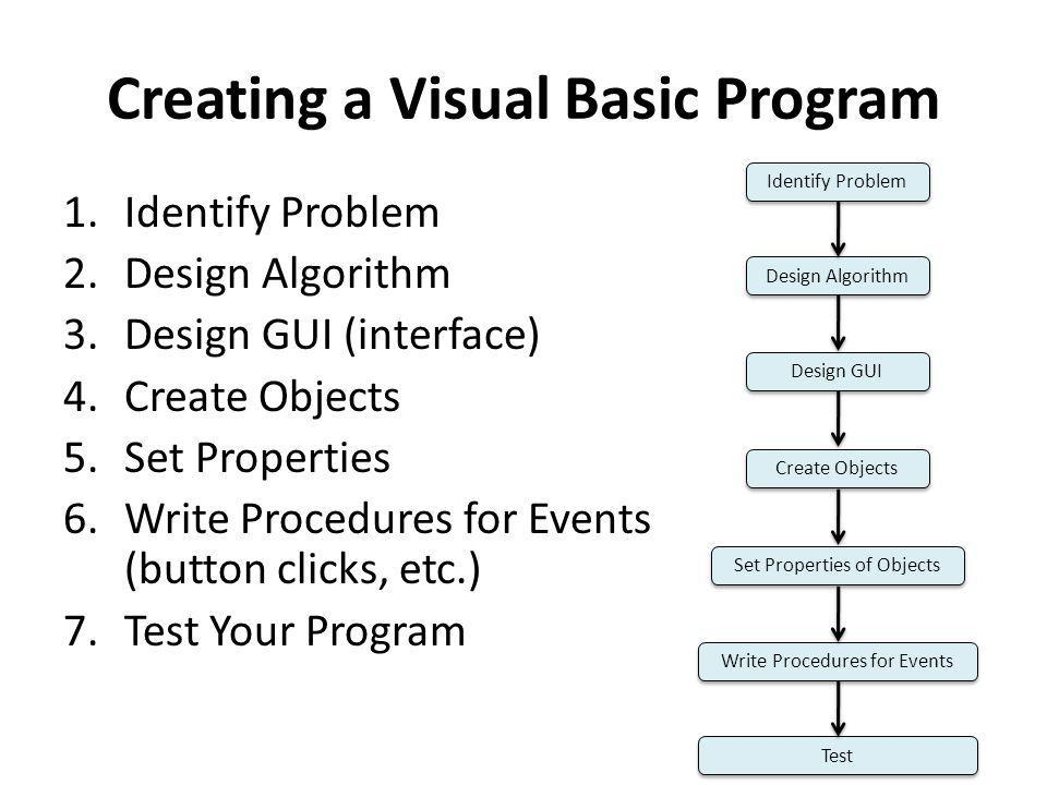 Creating a Visual Basic Program 1.Identify Problem 2.Design Algorithm 3.Design GUI (interface) 4.Create Objects 5.Set Properties 6.Write Procedures for Events (button clicks, etc.) 7.Test Your Program Identify Problem Design Algorithm Design GUI Create Objects Set Properties of Objects Write Procedures for Events Test