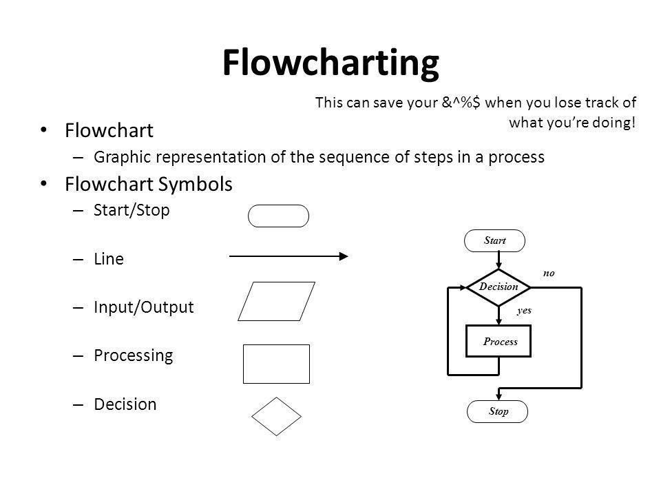 Flowcharting Flowchart – Graphic representation of the sequence of steps in a process Flowchart Symbols – Start/Stop – Line – Input/Output – Processing – Decision yes no Start Stop Decision Process This can save your &^%$ when you lose track of what you're doing!