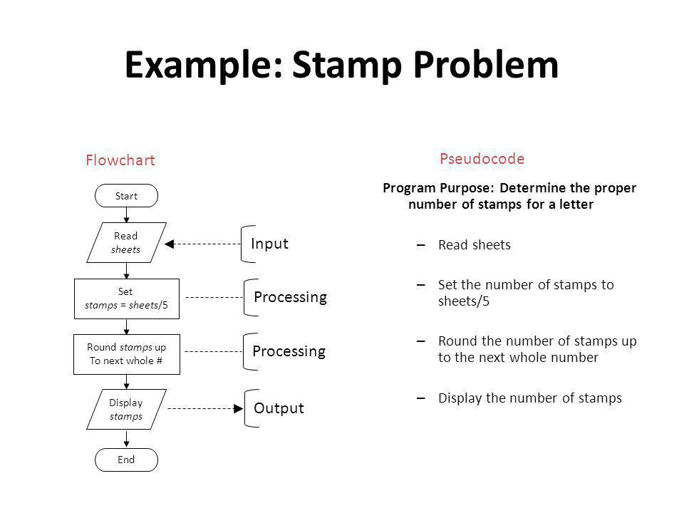 Example: Stamp Problem Program Purpose: Determine the proper number of stamps for a letter – Read sheets – Set the number of stamps to sheets/5 – Round the number of stamps up to the next whole number – Display the number of stamps Start Read sheets Set stamps = sheets/5 Round stamps up To next whole # Display stamps End Input Processing Output Flowchart Pseudocode